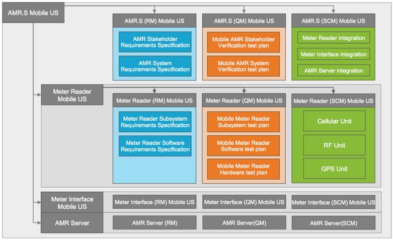 AMR-GlobalConfigurations