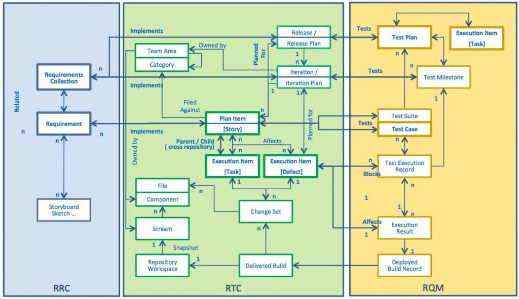 CLM-InformationModel