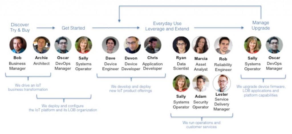 IoT-Personas