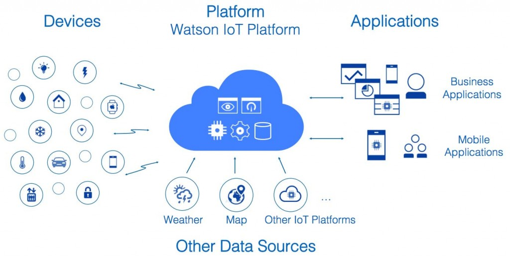 IoT-Platform