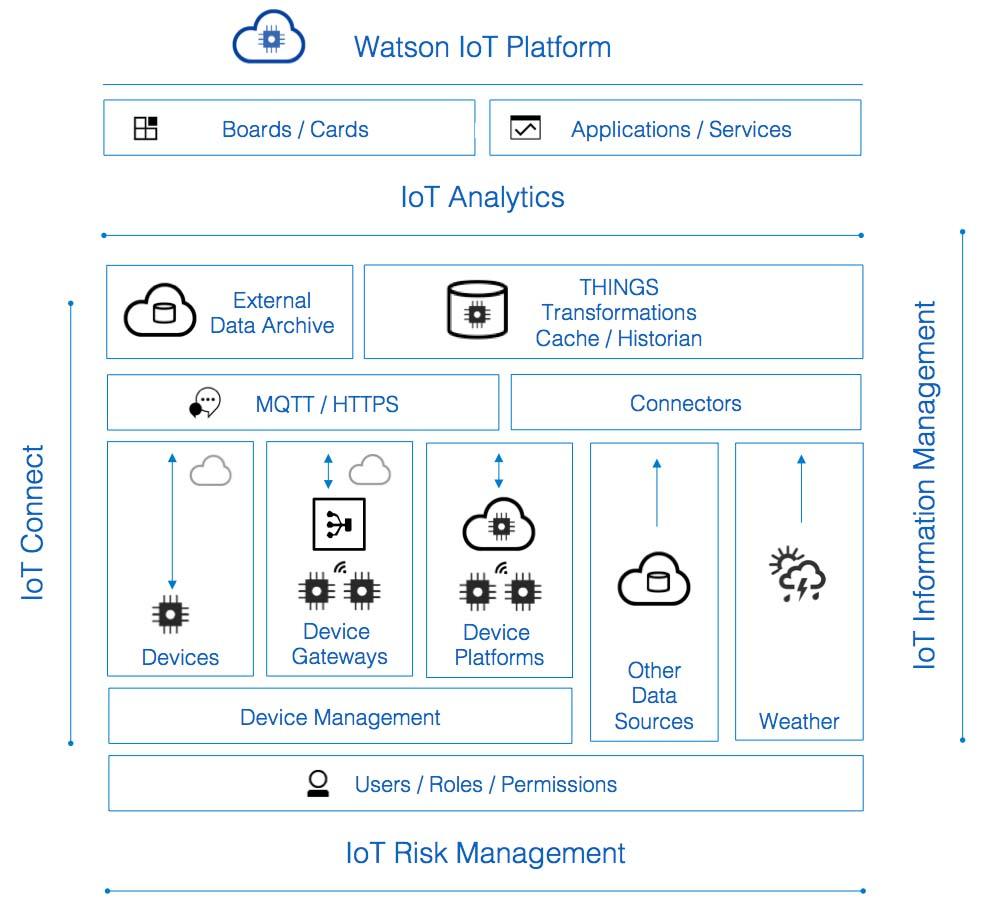 IoT-PlatformParts